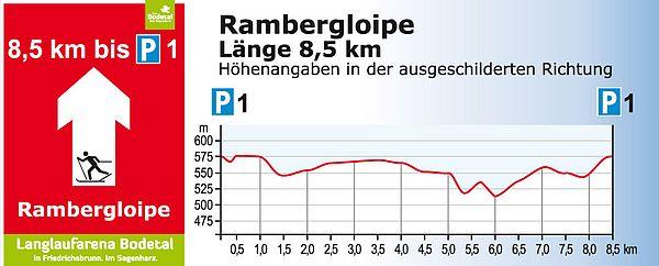 Rambergloipe